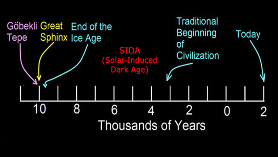 Promo for Robert Schoch's article on SIDA, a Solar-Induced Dark Age